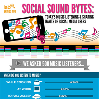 Infographic: Music Listening and Sharing Habits of  Social Media Users